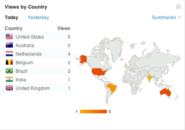 views-by-country_616